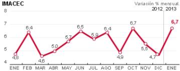 gráfica Imacec enero 2013