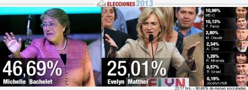 elecciones con 98,66%